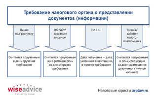 Каков порядок представления документов, истребуемых налоговым органом?