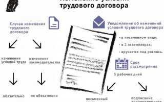 Изменение условий трудового договора без согласия работника