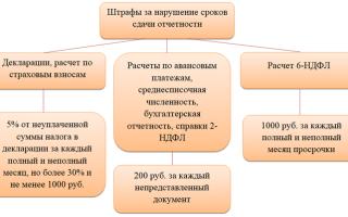 Cроки сдачи отчетности2021