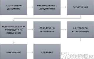 График документооборота кадровой службы бланк образец 2021