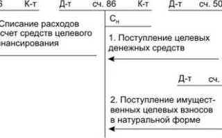 План счетов Счет 86 Целевое финансирование Описание бухгалтерские проводки
